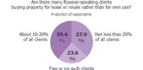 Are there many Russian-speaking clients buying commercial property?