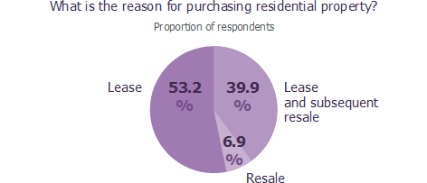 What is the reason for purchasing residential property?