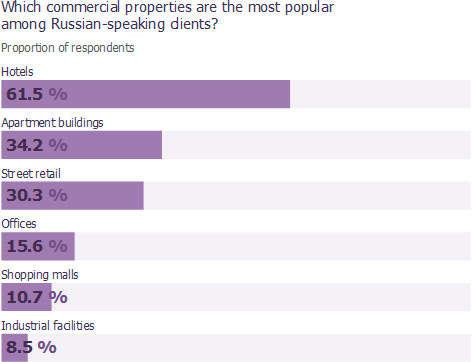 Which commercial properties are the most popular among Russian-speaking clients?