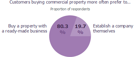 Customers buying commercial property more often prefer to…