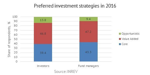 Preferred investment strateges in 2016