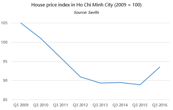 House price index in Ho Chi Minh City