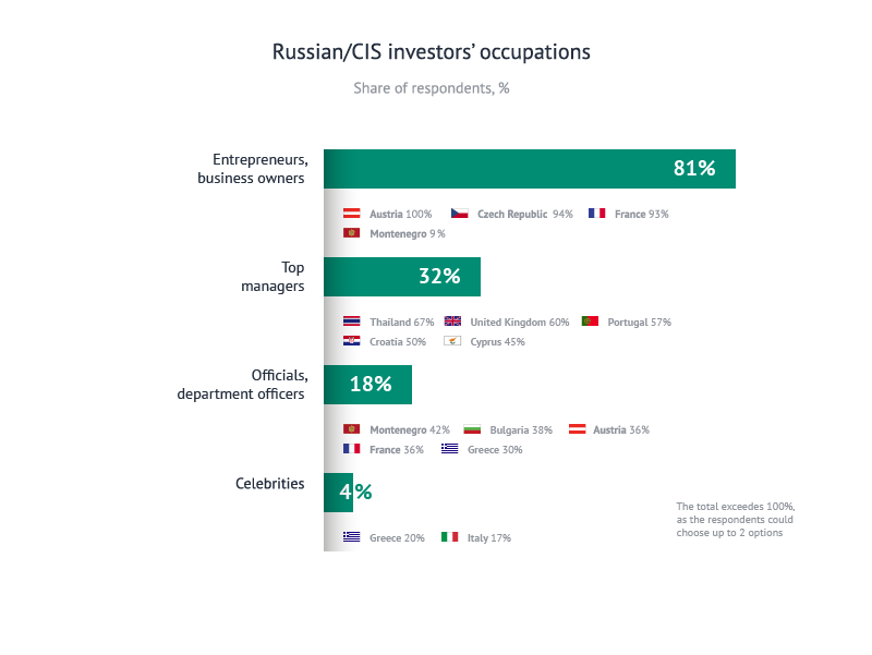 Russian/CIS investors' occupations