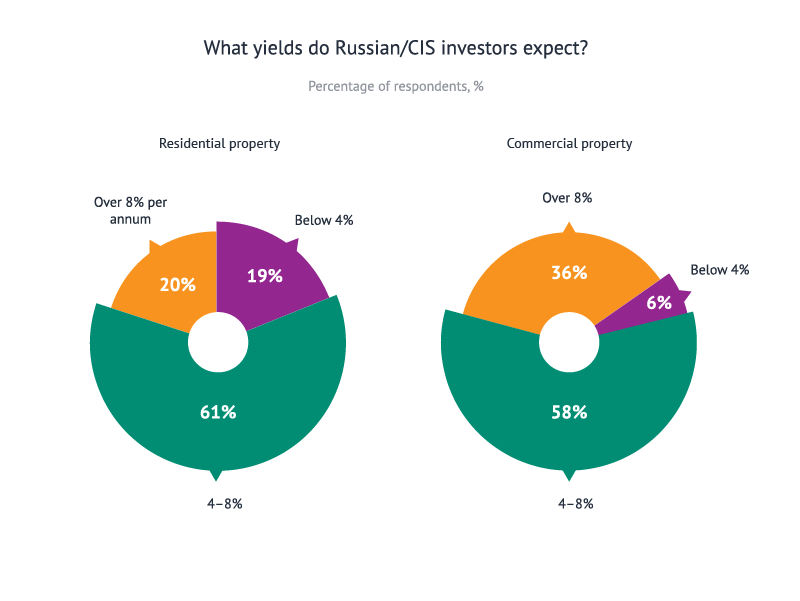 What yields do nobr>Russian/CIS/nobr> investors expect?