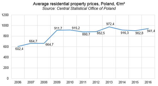Average residential property prices, Poland