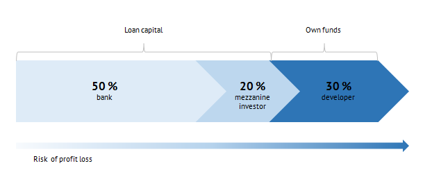 The scheme of capital distribution with the attraction of mezzanine financing