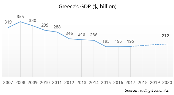 Greece's GDP
