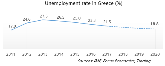 Unemployment rate in Greece