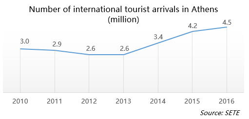 Number of international tourist arrivals in Athens
