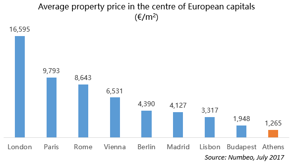 Average property prie in the centre of European capitals