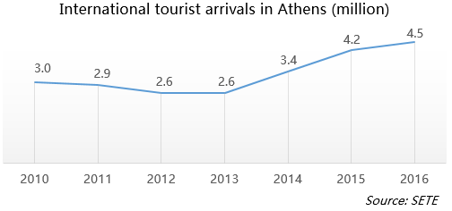 International tourist arrivals in Athens