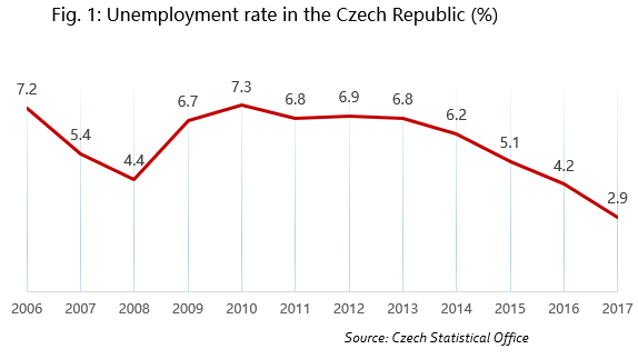 Unemployment rate in the Czech Republic