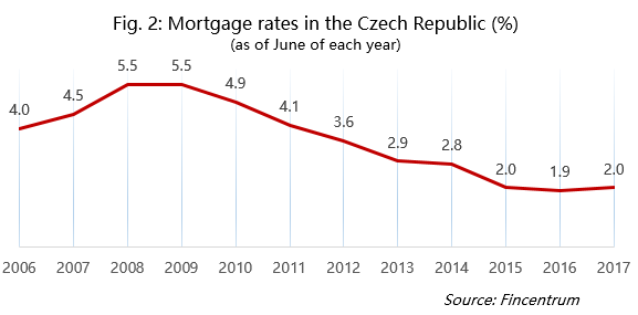 Mortgage rates in the Czech Republic