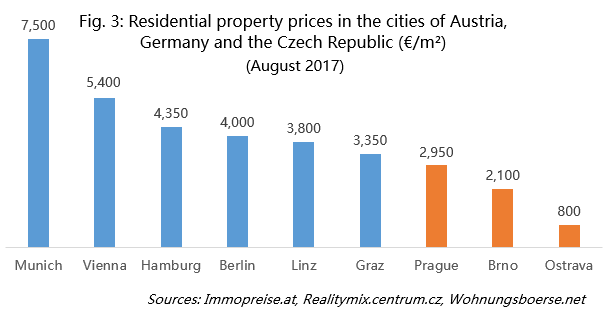 Residential property prices in the cities of Austria, Germany and the Czech Republic