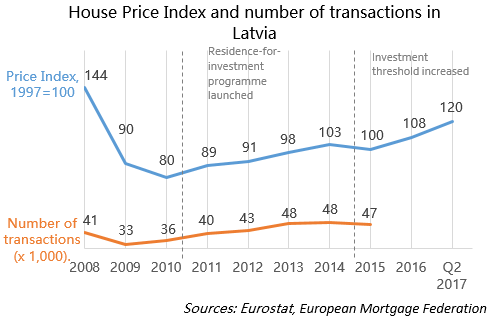 House Price Index and number of transactions in Latvia