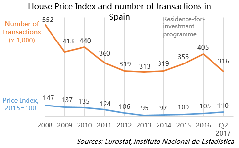 House Price Index and number of transactions in Spain