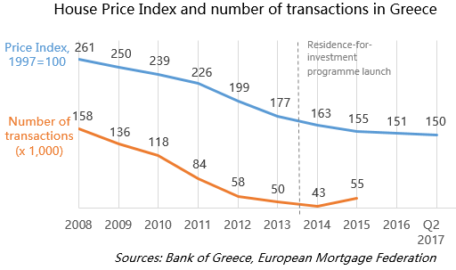 House Price Index and number of transactions in Greece