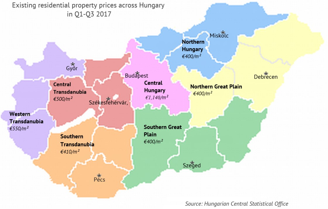 Property in Hungary