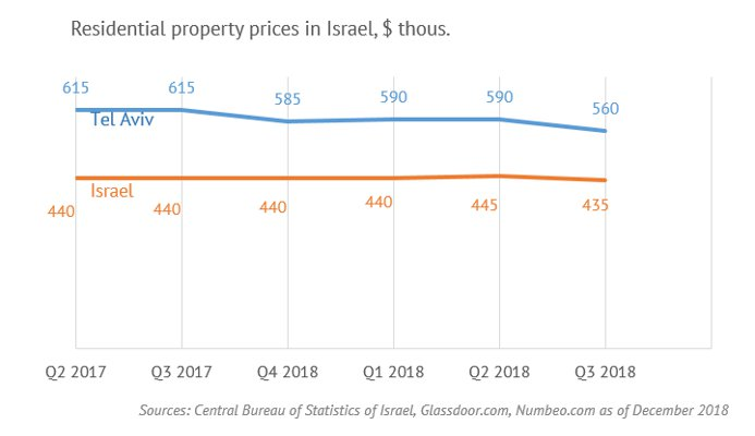 Residential property prices in Israel