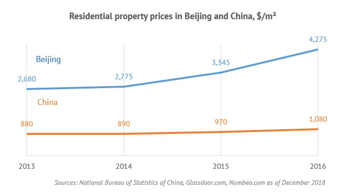 Residental property prices in Bejing and China