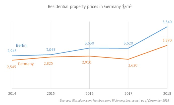 Residental property prices in Germany