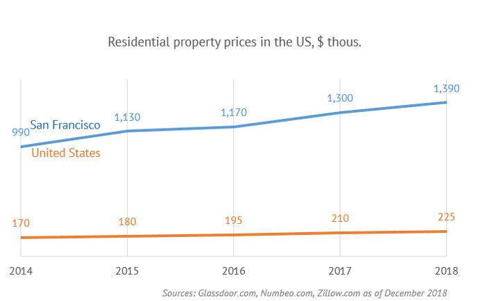 Residential property prices in the US