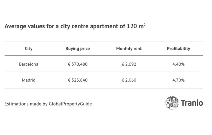 Property in Barcelona, property in Madrid, prices