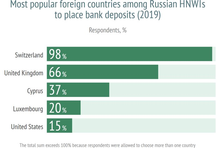 Overseas Financial Activity Of Russian