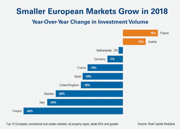 Smaller European markets grow 2018