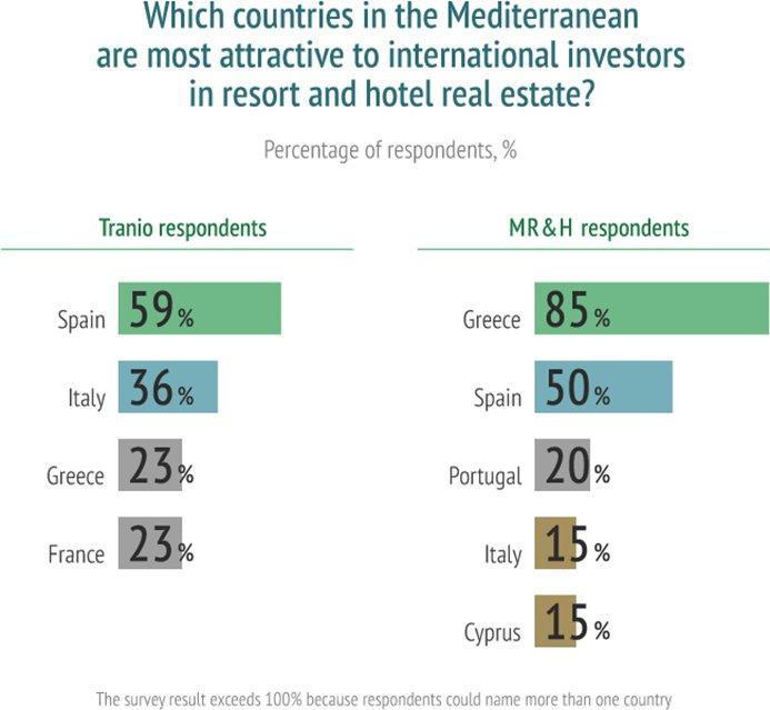 International investing in Mediterranean resort and hotel