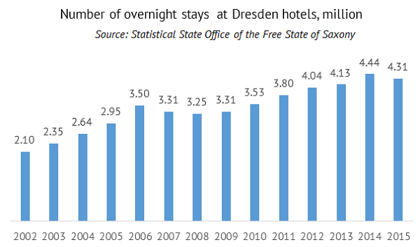 Number of overnght stays at Dresden hotels
