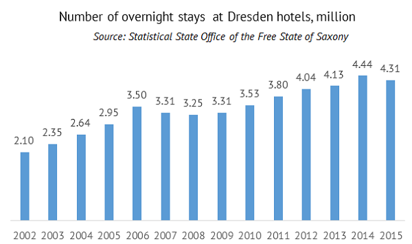Hotel occupancy in Dresden
