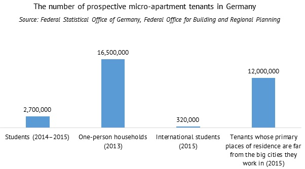 The number of prospective micro-apartment tenants in Germany