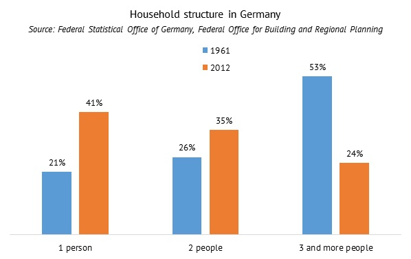 Household structure in Germany