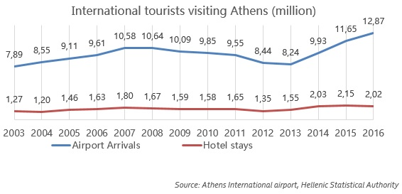 International tourists visiting Athens