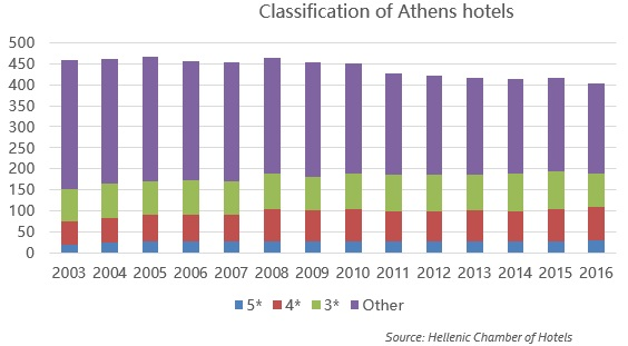 Hotels in Athens