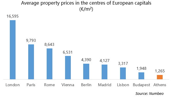 Average property prices in the centres of European capitals