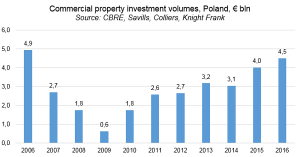 Commercial property investment volumes, Poland