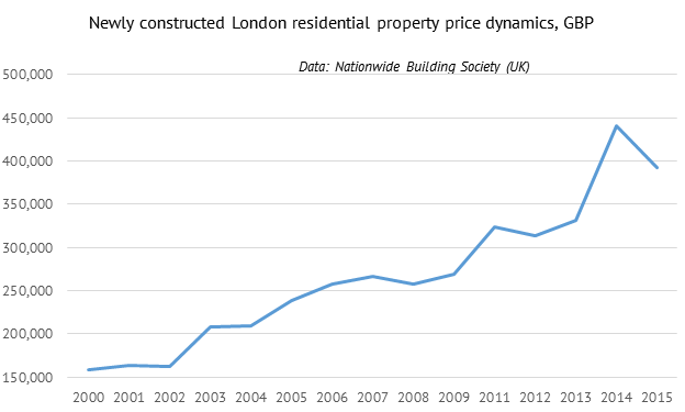 Newly constructed London residential property price dynamics, GBP