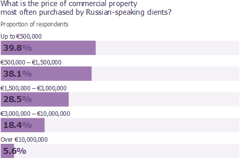 What is the price of commercial property most often purchased by Russian-speaking clients?
