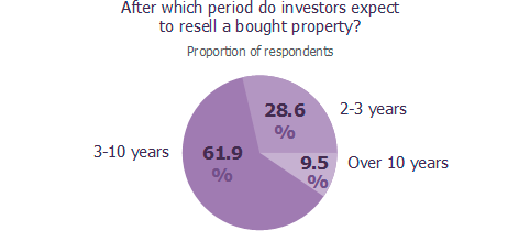 After which period do investors expect to resell a bought property?