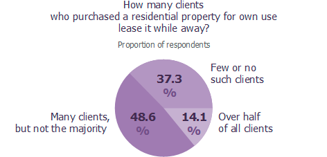 How many clients who purchased a residential property for own use lease it while away?