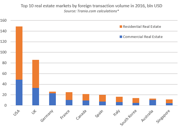 Top 10 real estate markets by foreign transaction volume in 2016