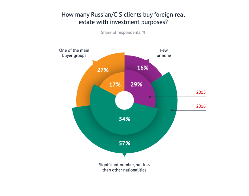 How many Russian clients buy foreign real estate with investment purposes