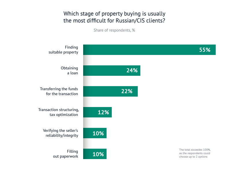 Which stage of property buying is the most difficult for Russian/CIS clients?