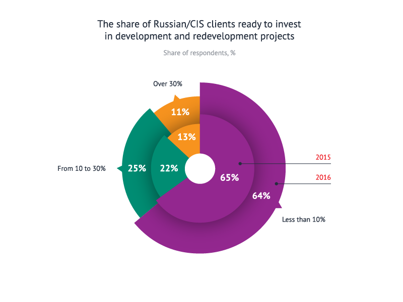 The share of Russian/CIS clients ready to invest in development and redevelopment projects