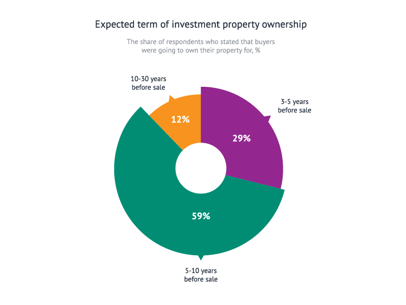 Expected term of investment property ownership