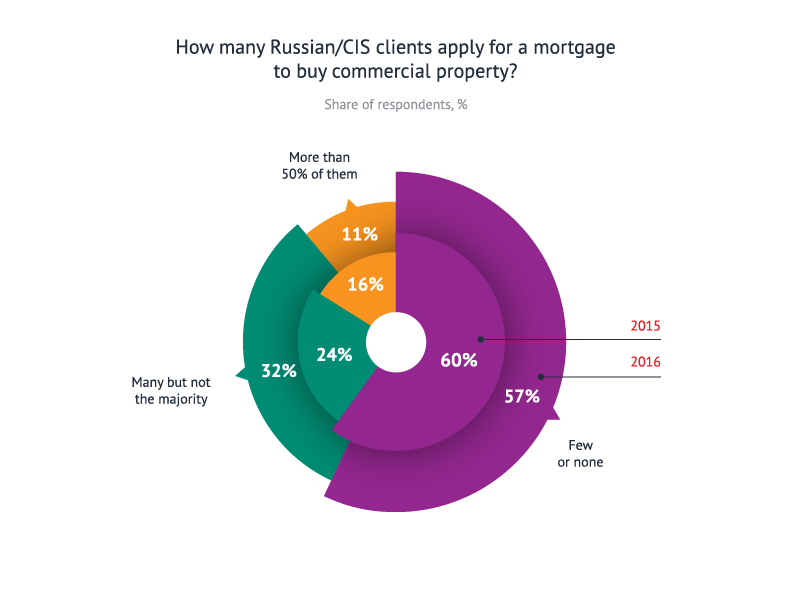 How many Russian/CIS clients apply for a mortgage to buy commercial property