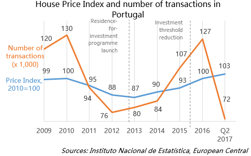 House Price Index and number of transactions in Portugal