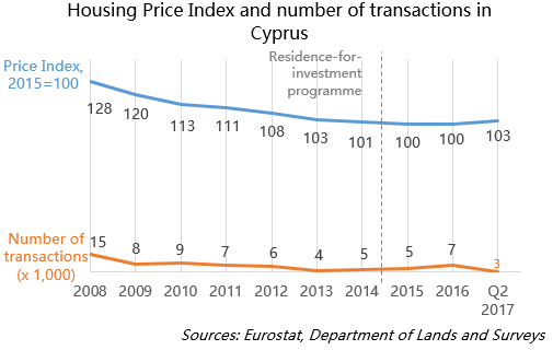 Housing Price Index and number of transactions in Cyprus